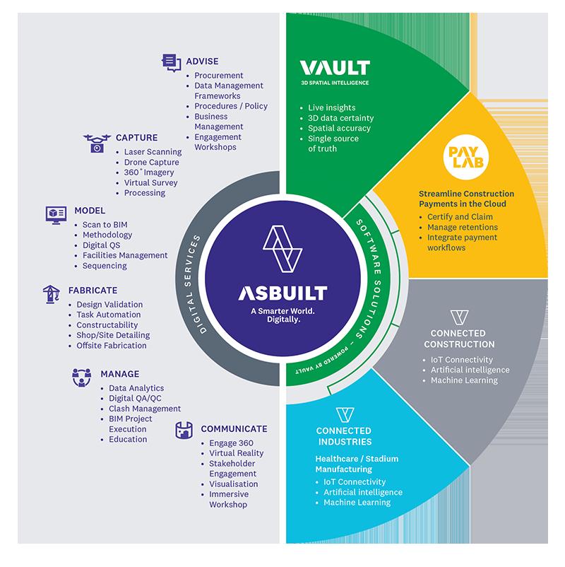 asBuilt - Our Ecosystem Diagram